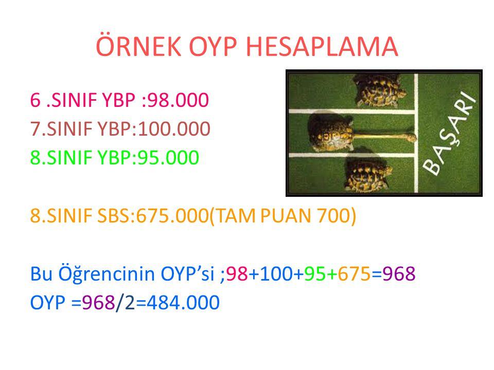 ÖRNEK OYP HESAPLAMA 6.SINIF YBP :98.000 7.SINIF YBP:100.000 8.SINIF YBP:95.000 8.SINIF SBS:675.000(TAM PUAN 700) Bu Öğrencinin OYP'si ;98+100+95+675=968 OYP =968/2=484.000