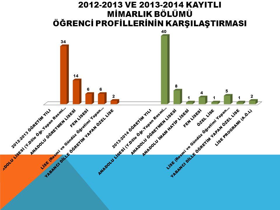 2012-2013 VE 2013-2014 KAYITLI MİMARLIK BÖLÜMÜ ÖĞRENCİ PROFİLLERİNİN KARŞILAŞTIRMASI