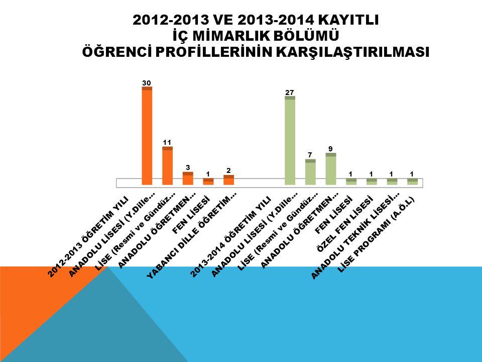 2012-2013 VE 2013-2014 KAYITLI İÇ MİMARLIK BÖLÜMÜ ÖĞRENCİ PROFİLLERİNİN KARŞILAŞTIRILMASI