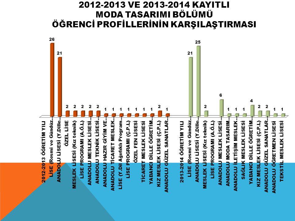 2012-2013 VE 2013-2014 KAYITLI MODA TASARIMI BÖLÜMÜ ÖĞRENCİ PROFİLLERİNİN KARŞILAŞTIRMASI