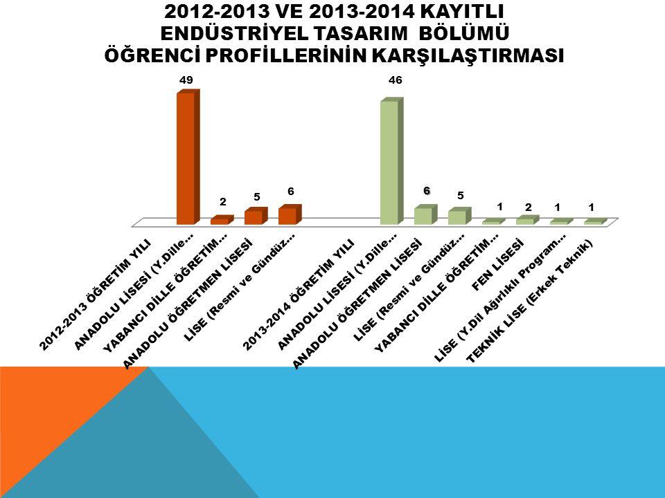 2012-2013 VE 2013-2014 KAYITLI ENDÜSTRİYEL TASARIM BÖLÜMÜ ÖĞRENCİ PROFİLLERİNİN KARŞILAŞTIRMASI