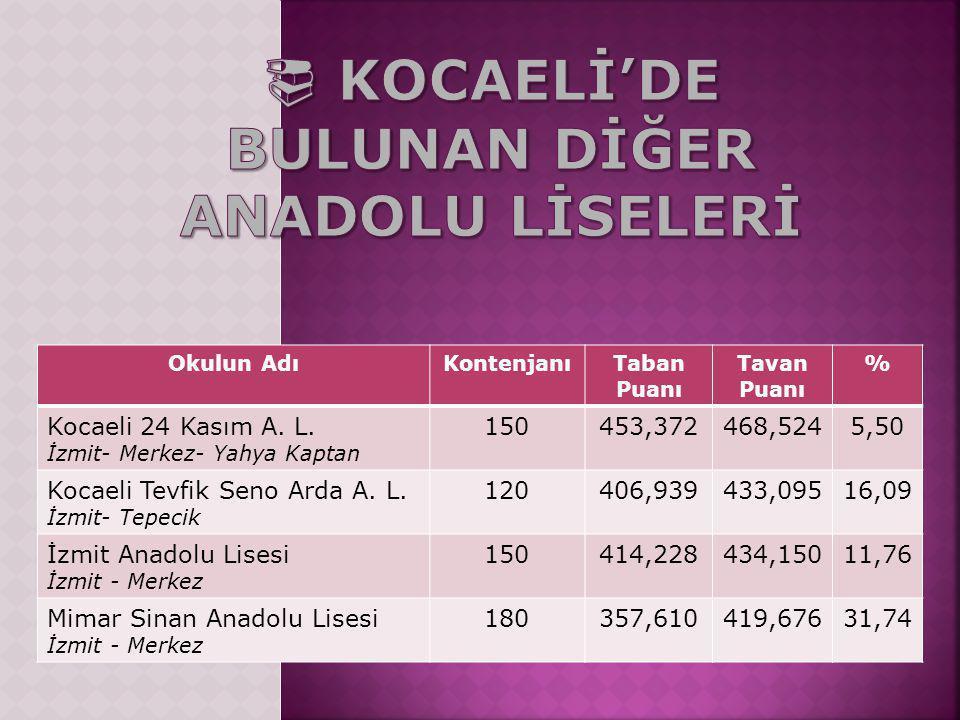 Okulun AdıKontenjanıTaban Puanı Tavan Puanı % Kocaeli 24 Kasım A.