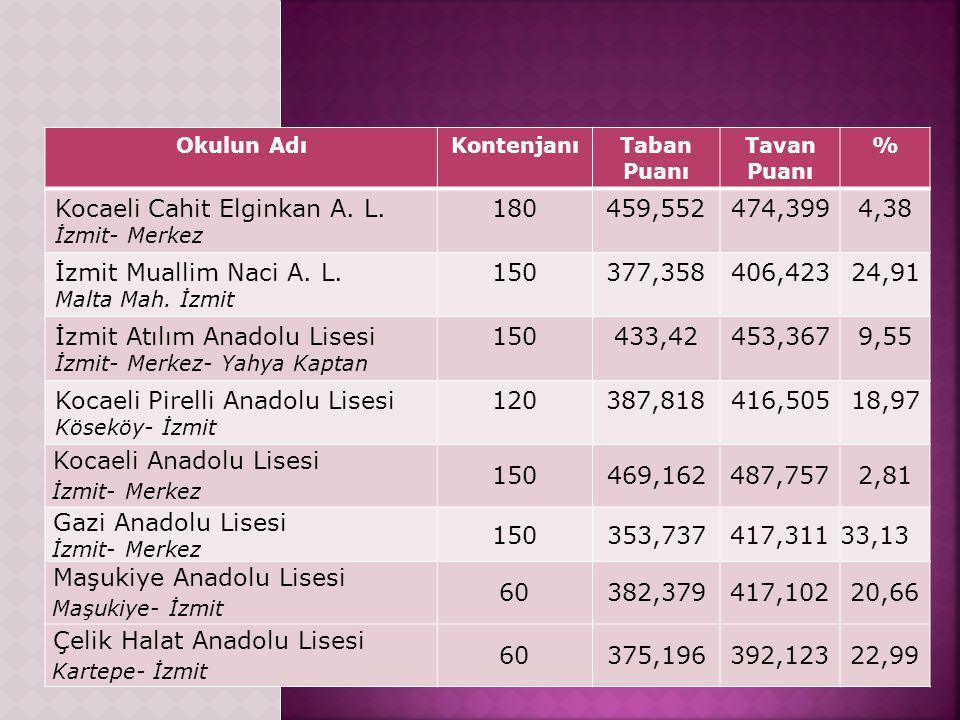 Okulun AdıKontenjanıTaban Puanı Tavan Puanı % Kocaeli Cahit Elginkan A.