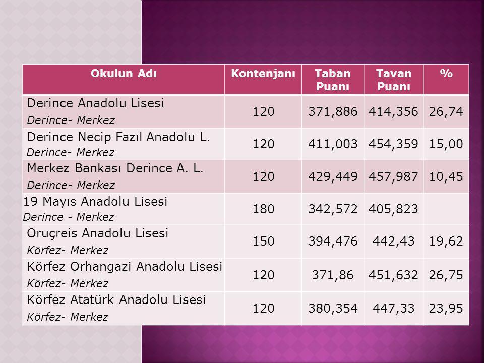 Okulun AdıKontenjanıTaban Puanı Tavan Puanı % Derince Anadolu Lisesi Derince- Merkez 120371,886414,35626,74 Derince Necip Fazıl Anadolu L.