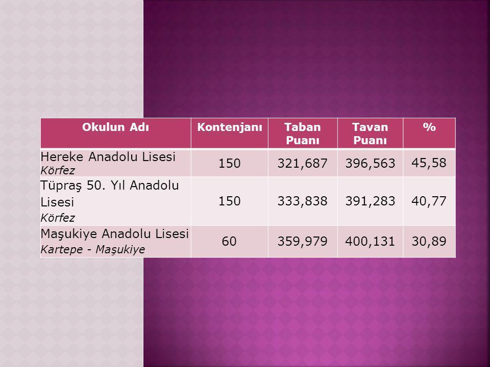 Okulun AdıKontenjanıTaban Puanı Tavan Puanı % Hereke Anadolu Lisesi Körfez 150321,687396,563 45,58 Tüpraş 50.