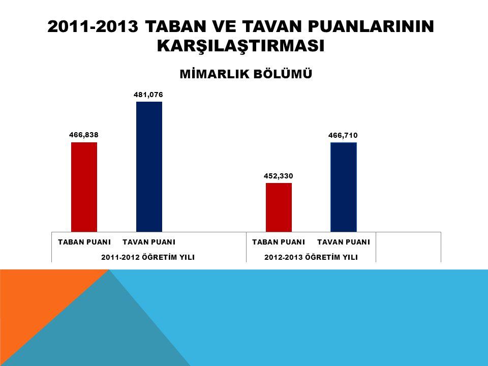 2011-2013 TABAN VE TAVAN PUANLARININ KARŞILAŞTIRMASI