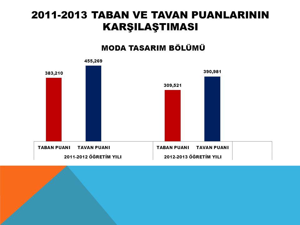 2011-2013 TABAN VE TAVAN PUANLARININ KARŞILAŞTIMASI