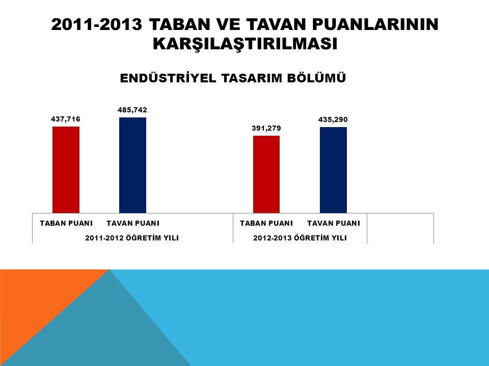 2011-2013 TABAN VE TAVAN PUANLARININ KARŞILAŞTIRILMASI