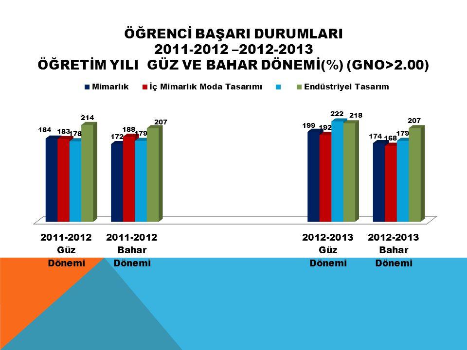 ÖĞRENCİ BAŞARI DURUMLARI 2011-2012 –2012-2013 ÖĞRETİM YILI GÜZ VE BAHAR DÖNEMİ(%) (GNO>2.00)