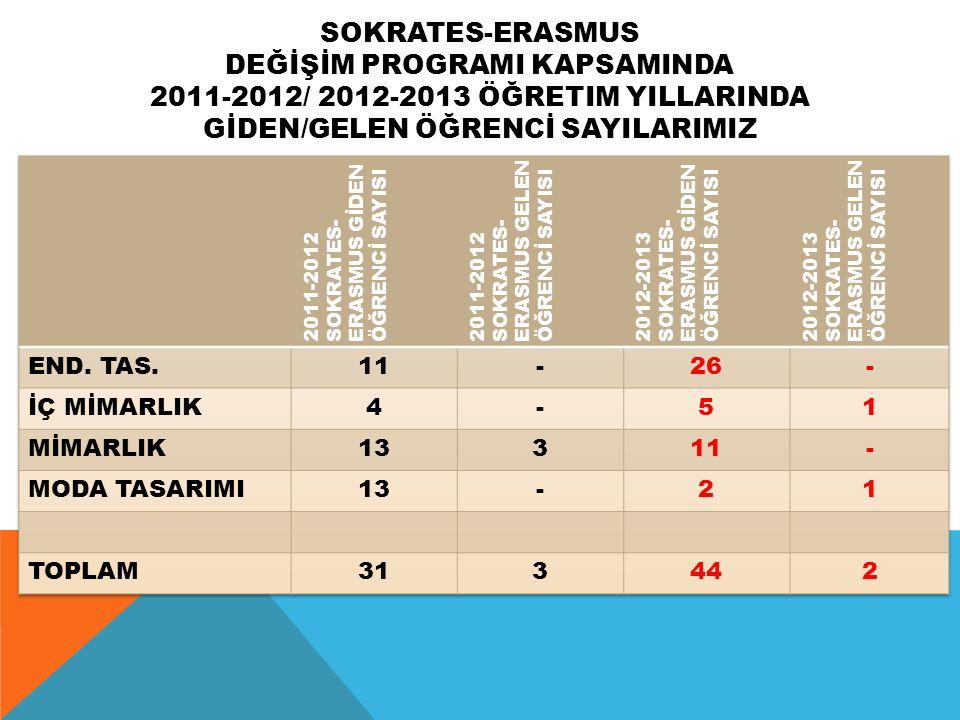 SOKRATES-ERASMUS DEĞİŞİM PROGRAMI KAPSAMINDA 2011-2012/ 2012-2013 ÖĞRETIM YILLARINDA GİDEN/GELEN ÖĞRENCİ SAYILARIMIZ