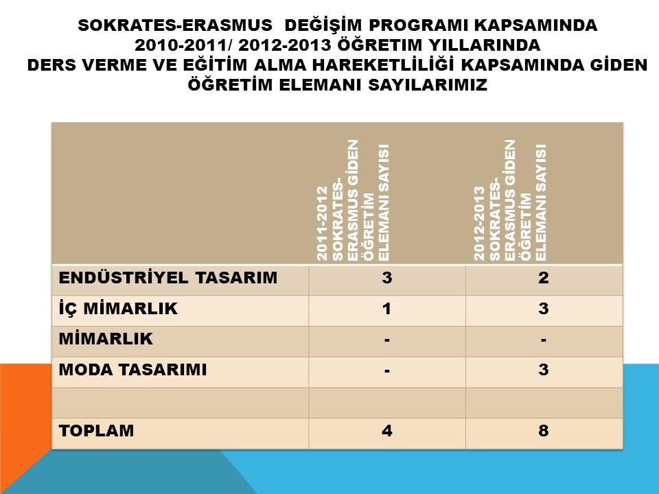 SOKRATES-ERASMUS DEĞİŞİM PROGRAMI KAPSAMINDA 2010-2011/ 2012-2013 ÖĞRETIM YILLARINDA DERS VERME VE EĞİTİM ALMA HAREKETLİLİĞİ KAPSAMINDA GİDEN ÖĞRETİM ELEMANI SAYILARIMIZ