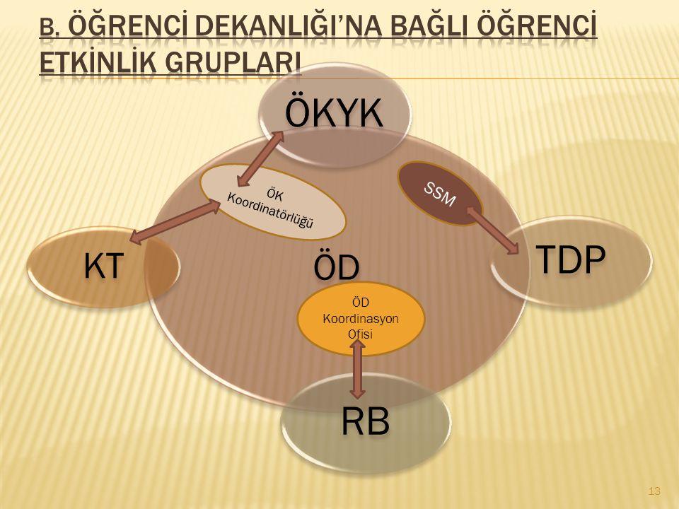 ÖD Koordinasyon Ofisi ÖKK PDGM SSM KM 12 ÖD