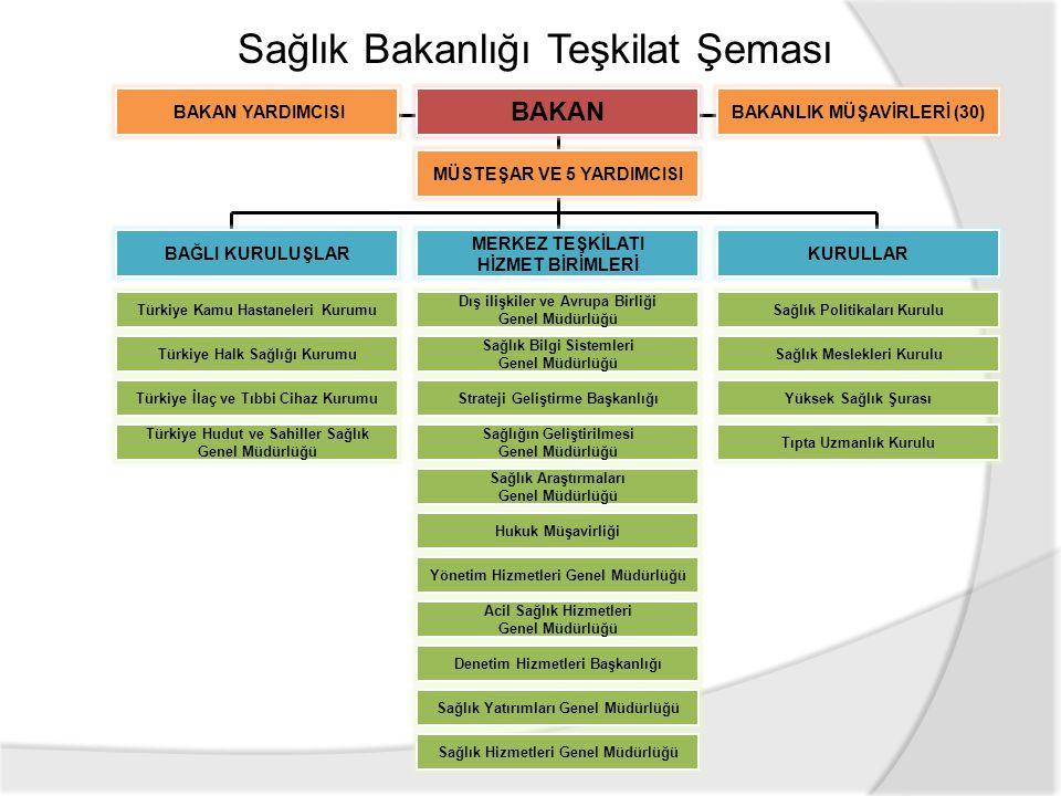 BAĞLI KURULUŞLAR MERKEZ TEŞKİLATI HİZMET BİRİMLERİ KURULLAR BAKAN MÜSTEŞAR VE 5 YARDIMCISI BAKAN YARDIMCISIBAKANLIK MÜŞAVİRLERİ (30) Türkiye Hudut ve Sahiller Sağlık Genel Müdürlüğü Türkiye Kamu Hastaneleri Kurumu Türkiye İlaç ve Tıbbi Cihaz Kurumu Türkiye Halk Sağlığı Kurumu Dış ilişkiler ve Avrupa Birliği Genel Müdürlüğü Sağlık Bilgi Sistemleri Genel Müdürlüğü Strateji Geliştirme Başkanlığı Sağlığın Geliştirilmesi Genel Müdürlüğü Sağlık Araştırmaları Genel Müdürlüğü Hukuk Müşavirliği Yönetim Hizmetleri Genel Müdürlüğü Acil Sağlık Hizmetleri Genel Müdürlüğü Denetim Hizmetleri Başkanlığı Sağlık Yatırımları Genel Müdürlüğü Sağlık Hizmetleri Genel Müdürlüğü Sağlık Politikaları Kurulu Sağlık Meslekleri Kurulu Yüksek Sağlık Şurası Tıpta Uzmanlık Kurulu Sağlık Bakanlığı Teşkilat Şeması