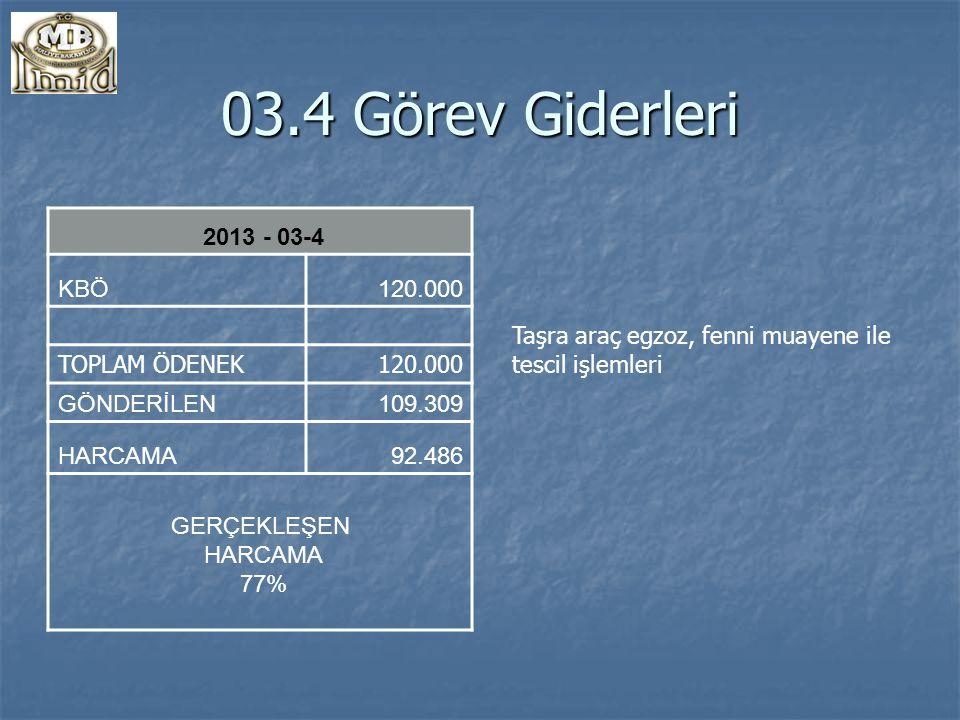 03.4 Görev Giderleri 2013 - 03-4 KBÖ120.000 TOPLAM ÖDENEK120.000 GÖNDERİLEN109.309 HARCAMA92.486 GERÇEKLEŞEN HARCAMA 77% Taşra araç egzoz, fenni muayene ile tescil işlemleri