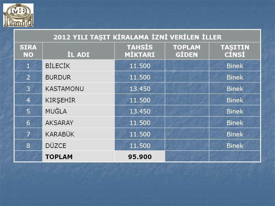 2013 YILI TAŞIT KİRALAMA İZNİ VERİLEN İLLER SIRA NOİL ADI TAHSİS MİKTARI TOPLAM GİDEN TAŞITIN CİNSİ 1 İSTANBUL 30.000 PANEL 2 ANTALYA 24.000 PANEL 3 SAMSUN DEFT.