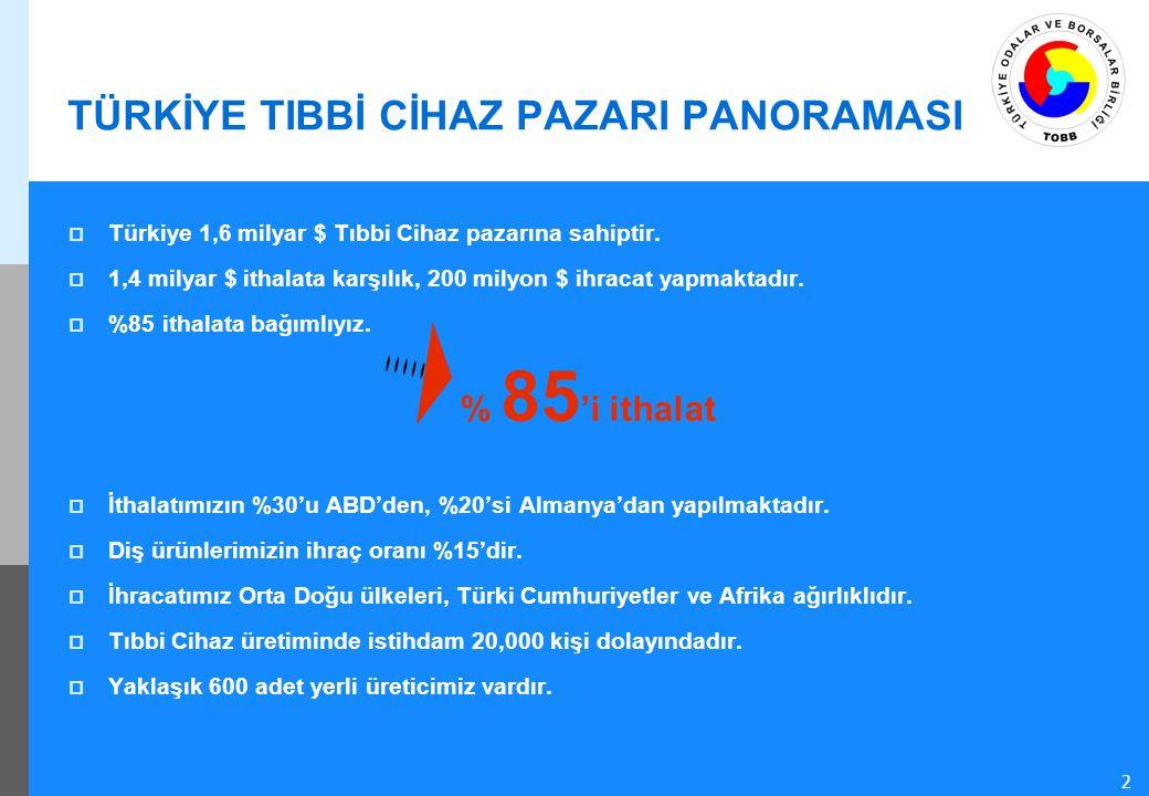 50 2 TÜRKİYE TIBBİ CİHAZ PAZARI PANORAMASI  Türkiye 1,6 milyar $ Tıbbi Cihaz pazarına sahiptir.  1,4 milyar $ ithalata karşılık, 200 milyon $ ihraca