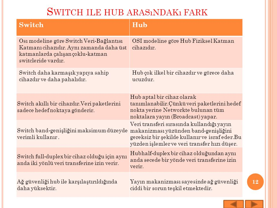 S WITCH ILE HUB ARASıNDAKı FARK SwitchHub Osı modeline göre Switch Veri-Bağlantısı Katmanı cihazıdır. Aynı zamanda daha üst katmanlarda çalışan çoklu-