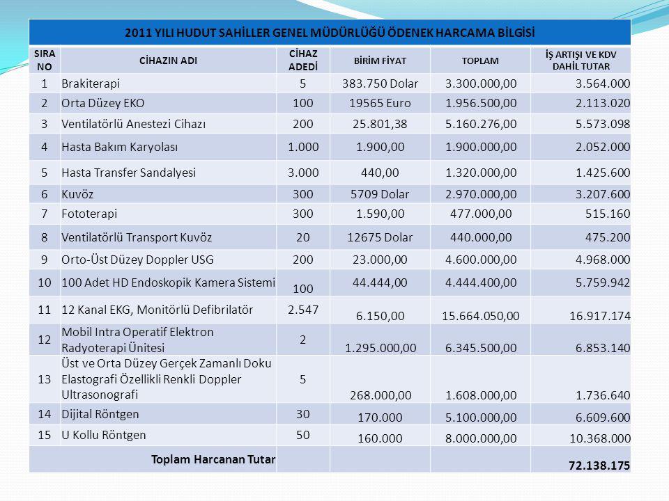 2011 YILI HUDUT SAHİLLER GENEL MÜDÜRLÜĞÜ ÖDENEK HARCAMA BİLGİSİ SIRA NO CİHAZIN ADI CİHAZ ADEDİ BİRİM FİYATTOPLAM İŞ ARTIŞI VE KDV DAHİL TUTAR 1Brakiterapi5383.750 Dolar3.300.000,003.564.000 2Orta Düzey EKO10019565 Euro1.956.500,002.113.020 3Ventilatörlü Anestezi Cihazı20025.801,385.160.276,005.573.098 4Hasta Bakım Karyolası1.0001.900,001.900.000,002.052.000 5Hasta Transfer Sandalyesi3.000440,001.320.000,001.425.600 6Kuvöz3005709 Dolar2.970.000,003.207.600 7Fototerapi3001.590,00477.000,00515.160 8Ventilatörlü Transport Kuvöz2012675 Dolar440.000,00475.200 9Orto-Üst Düzey Doppler USG20023.000,004.600.000,004.968.000 10100 Adet HD Endoskopik Kamera Sistemi 100 44.444,004.444.400,005.759.942 1112 Kanal EKG, Monitörlü Defibrilatör2.547 6.150,0015.664.050,0016.917.174 12 Mobil Intra Operatif Elektron Radyoterapi Ünitesi 2 1.295.000,006.345.500,006.853.140 13 Üst ve Orta Düzey Gerçek Zamanlı Doku Elastografi Özellikli Renkli Doppler Ultrasonografi 5 268.000,001.608.000,001.736.640 14Dijital Röntgen30 170.0005.100.000,006.609.600 15U Kollu Röntgen50 160.0008.000.000,0010.368.000 Toplam Harcanan Tutar 72.138.175