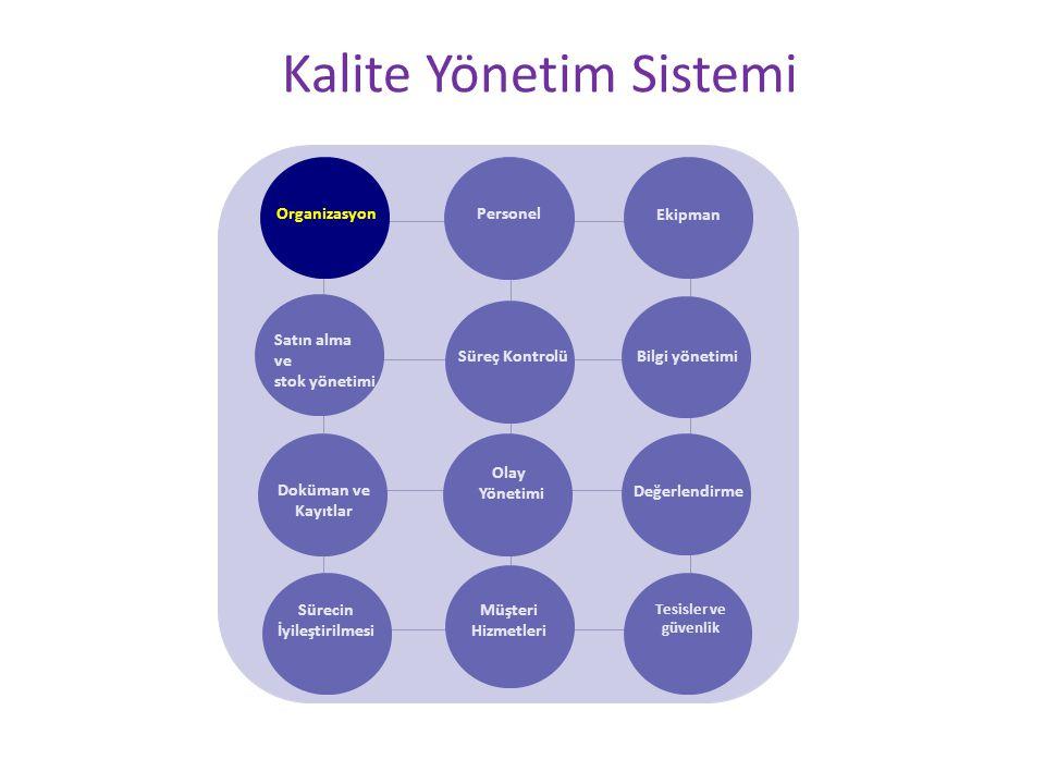Kalite Yönetim Sistemi Personel Ekipman Satın alma ve stok yönetimi Süreç Kontrolü Doküman ve Kayıtlar Olay Yönetimi Değerlendirme Sürecin İyileştiril