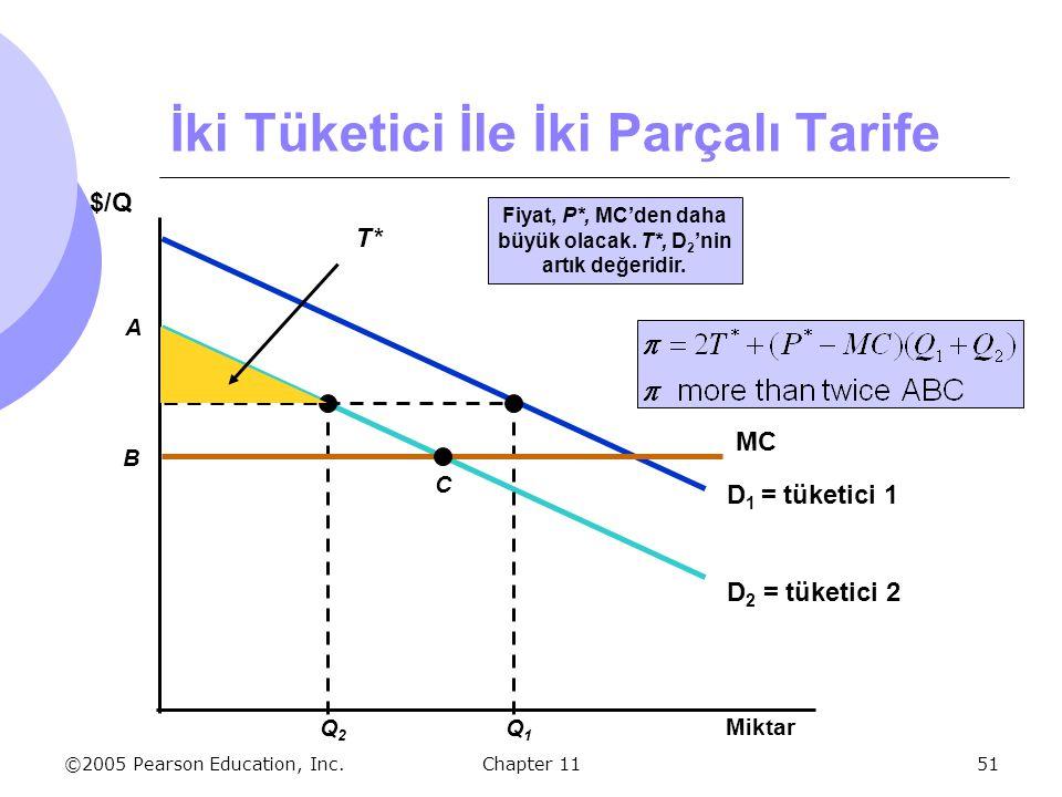 ©2005 Pearson Education, Inc. Chapter 1151 D 2 = tüketici 2 D 1 = tüketici 1 Q1Q1 Q2Q2 Fiyat, P*, MC'den daha büyük olacak. T*, D 2 'nin artık değerid