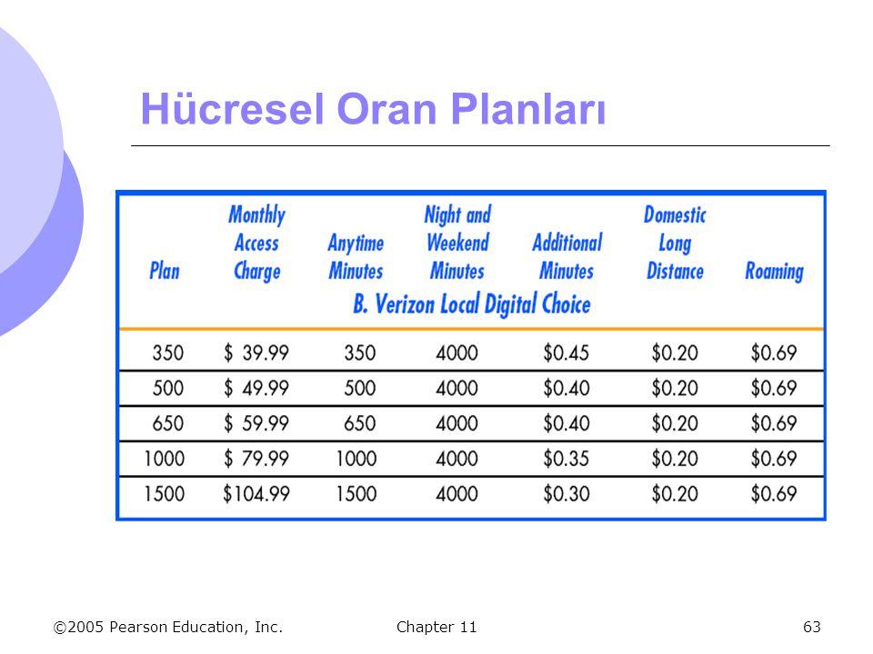 ©2005 Pearson Education, Inc. Chapter 1163 Hücresel Oran Planları