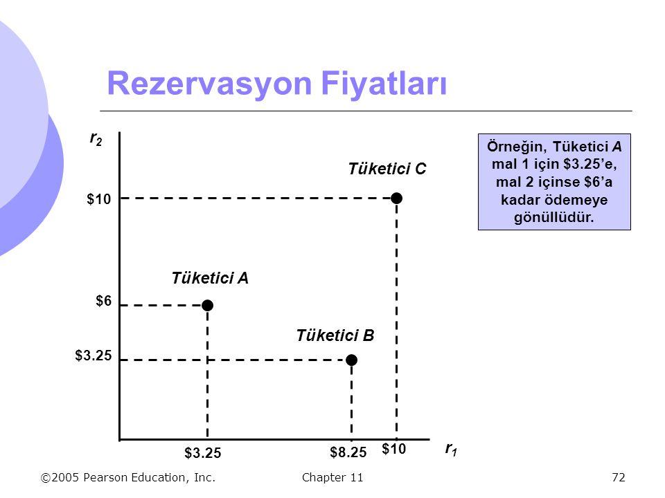©2005 Pearson Education, Inc. Chapter 1172 Rezervasyon Fiyatları r2r2 r1r1 $6 $3.25 Tüketici A $10 Tüketici C $8.25 $3.25 Tüketici B Örneğin, Tüketici
