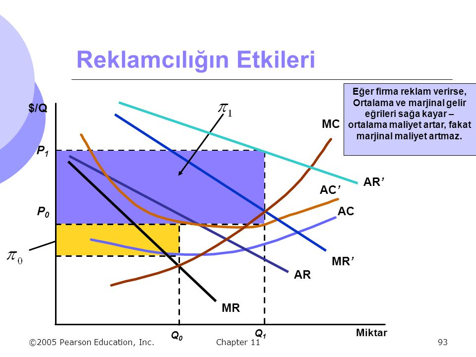 ©2005 Pearson Education, Inc. Chapter 1193 AR and MR are average and marginal revenue when the firm doesn't advertise. Eğer firma reklam verirse, Orta