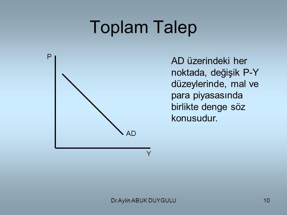 Dr.Aylin ABUK DUYGULU10 Toplam Talep P AD Y AD üzerindeki her noktada, değişik P-Y düzeylerinde, mal ve para piyasasında birlikte denge söz konusudur.