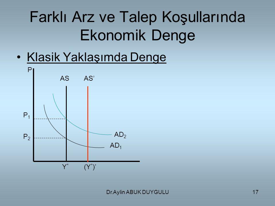 Dr.Aylin ABUK DUYGULU17 Farklı Arz ve Talep Koşullarında Ekonomik Denge Klasik Yaklaşımda Denge P P1P1 P2P2 Y*Y* (Y * )' ASAS' AD 1 AD 2