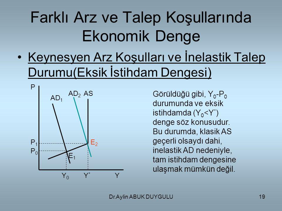 Dr.Aylin ABUK DUYGULU19 Farklı Arz ve Talep Koşullarında Ekonomik Denge Keynesyen Arz Koşulları ve İnelastik Talep Durumu(Eksik İstihdam Dengesi) P P1P1 P0P0 AD 1 AD 2 AS YY*Y* Y0Y0 E2E2 E1E1 Görüldüğü gibi, Y 0 -P 0 durumunda ve eksik istihdamda (Y 0 <Y * ) denge söz konusudur.