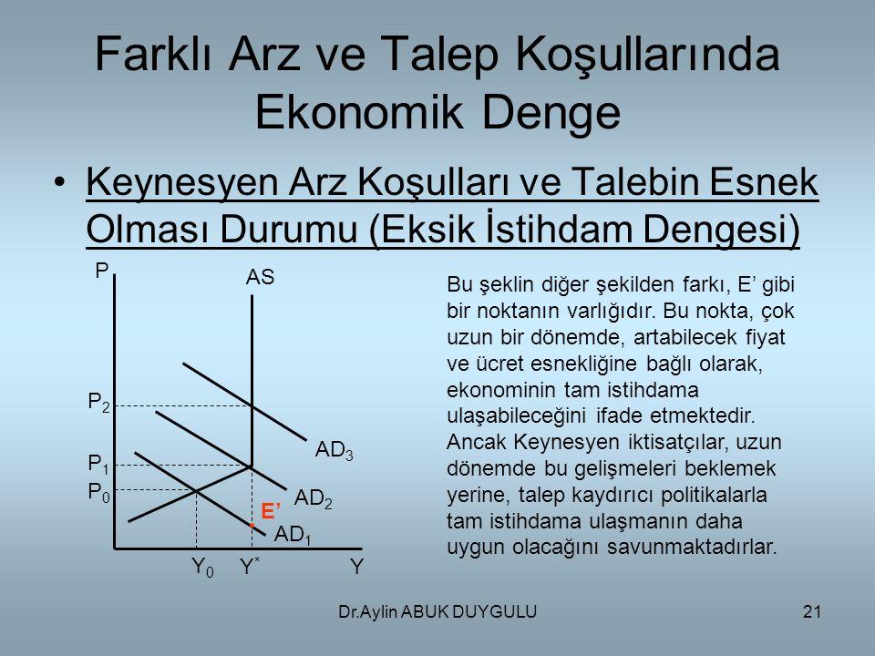 Dr.Aylin ABUK DUYGULU21 Farklı Arz ve Talep Koşullarında Ekonomik Denge Keynesyen Arz Koşulları ve Talebin Esnek Olması Durumu (Eksik İstihdam Dengesi) P P2P2 P1P1 P0P0 AS AD 3 AD 2 AD 1 YY*Y* Y0Y0.