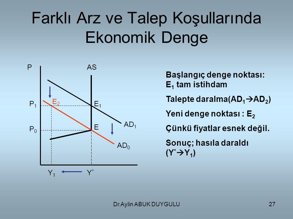 Dr.Aylin ABUK DUYGULU27 Farklı Arz ve Talep Koşullarında Ekonomik Denge P AD 0 AD 1 AS P0P0 P1P1 Y*Y* Y1Y1 E1E1 E2E2 E Başlangıç denge noktası: E 1 tam istihdam Talepte daralma(AD 1  AD 2 ) Yeni denge noktası : E 2 Çünkü fiyatlar esnek değil.