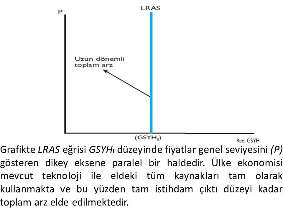 Grafikte LRAS eğrisi GSYH f düzeyinde fiyatlar genel seviyesini (P) gösteren dikey eksene paralel bir haldedir.