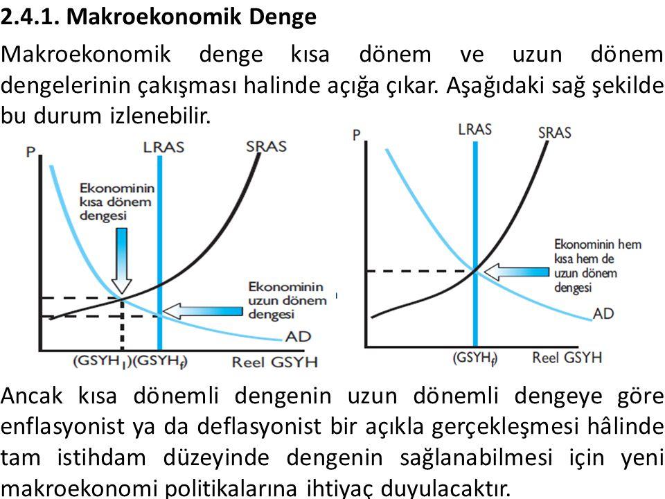 2.4.1. Makroekonomik Denge Makroekonomik denge kısa dönem ve uzun dönem dengelerinin çakışması halinde açığa çıkar. Aşağıdaki sağ şekilde bu durum izl