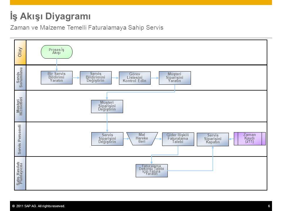 ©2011 SAP AG. All rights reserved.6 İş Akışı Diyagramı Zaman ve Malzeme Temelli Faturalamaya Sahip Servis Servis Sorumlusu Müşteri Hizmetleri Olay Ser