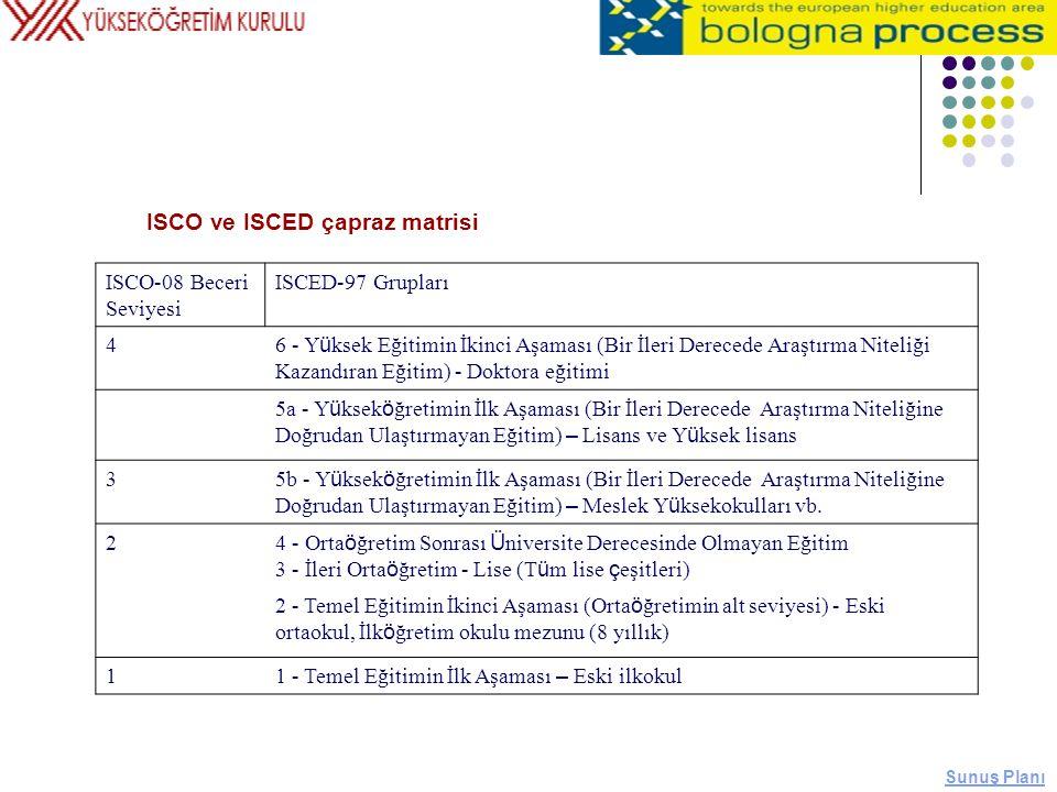 ISCO ve ISCED çapraz matrisi ISCO-08 Beceri Seviyesi ISCED-97 Grupları 4 6 - Y ü ksek Eğitimin İkinci Aşaması (Bir İleri Derecede Araştırma Niteliği K