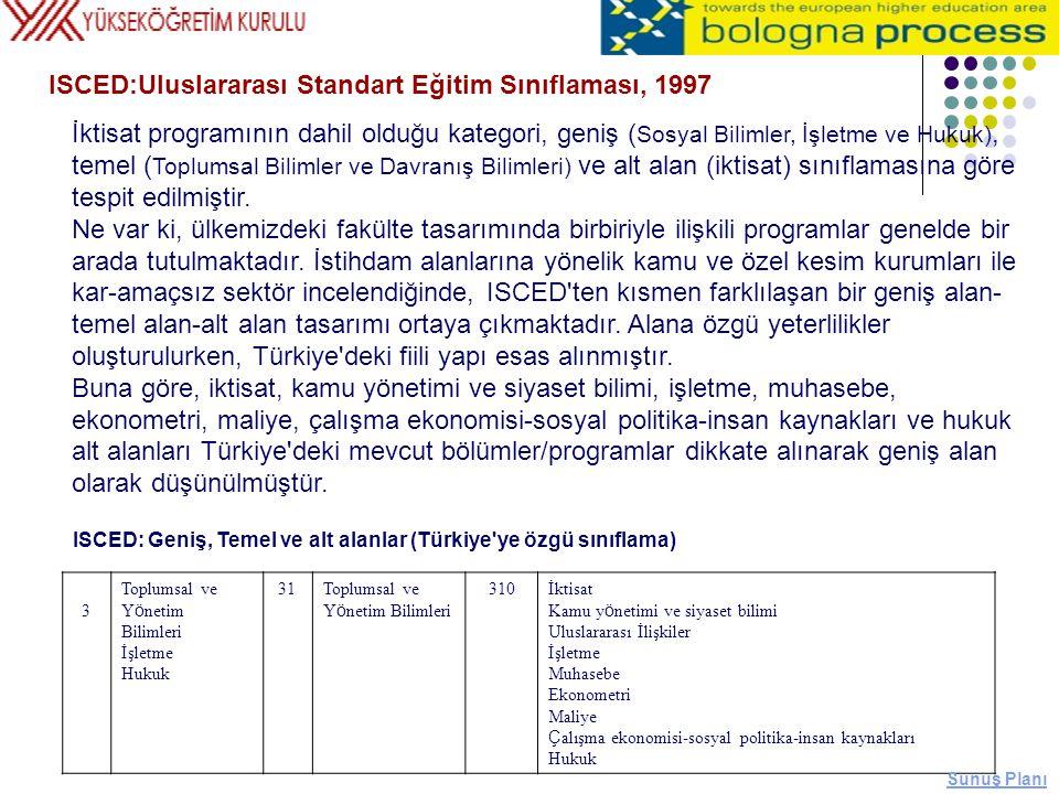İktisat programının dahil olduğu kategori, geniş ( Sosyal Bilimler, İşletme ve Hukuk), temel ( Toplumsal Bilimler ve Davranış Bilimleri) ve alt alan (