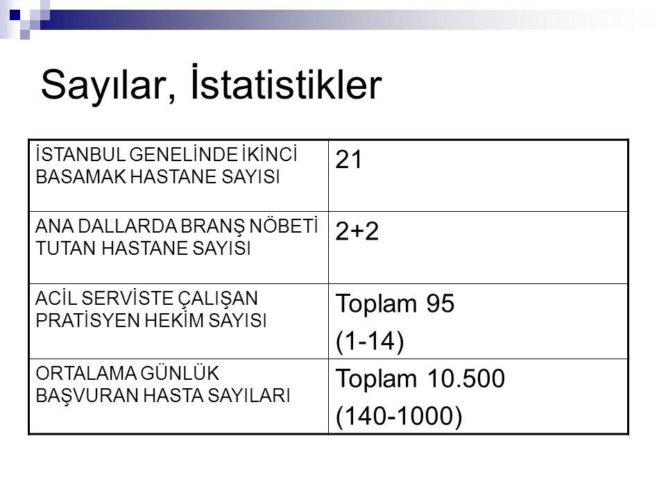 Gözlemler İkinci Basamak Hastanelerinin mesai gün ve saatleri dışında çalışmadığı yönündeki yaygın kanının aksine, 21 adet ikinci basamak hastanesi imkanları dahilinde, tüm güçleri ve iyi niyetleri ile 7 gün 24 saat toplam 95 pratisyen hekim ve yüzlerce uzman hekim ile İstanbul'un Acil hastası havuzundan günde toplam 10500 hastayı çekerek,40 kadarını kendi hastanesine yatırmakta, ilk müdahalesi ve tetkikleri yapılmış halde 90 kadar hastayı Üçüncü Basamağa sevk etmektedir.(<%1)