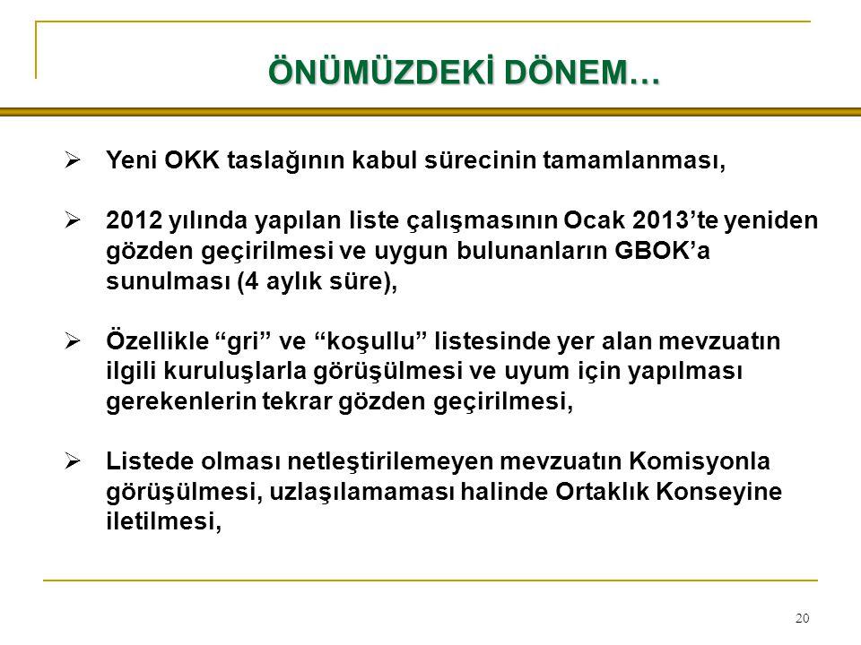 20 ÖNÜMÜZDEKİ DÖNEM…  Yeni OKK taslağının kabul sürecinin tamamlanması,  2012 yılında yapılan liste çalışmasının Ocak 2013'te yeniden gözden geçiril