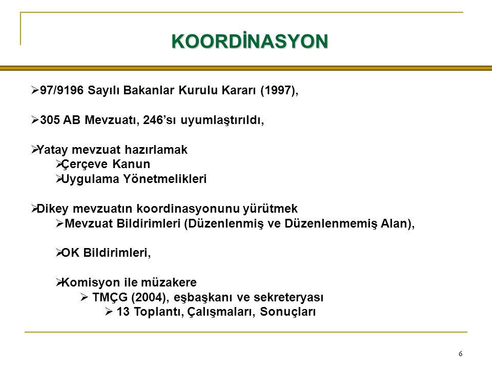 66  97/9196 Sayılı Bakanlar Kurulu Kararı (1997),  305 AB Mevzuatı, 246'sı uyumlaştırıldı,  Yatay mevzuat hazırlamak  Çerçeve Kanun  Uygulama Yönetmelikleri  Dikey mevzuatın koordinasyonunu yürütmek  Mevzuat Bildirimleri (Düzenlenmiş ve Düzenlenmemiş Alan),  OK Bildirimleri,  Komisyon ile müzakere  TMÇG (2004), eşbaşkanı ve sekreteryası  13 Toplantı, Çalışmaları, Sonuçları KOORDİNASYON
