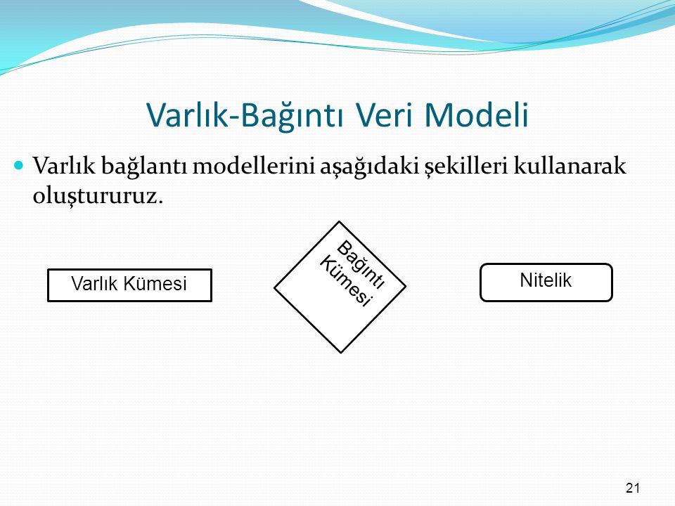 Varlık-Bağıntı Veri Modeli Varlık bağlantı modellerini aşağıdaki şekilleri kullanarak oluştururuz.
