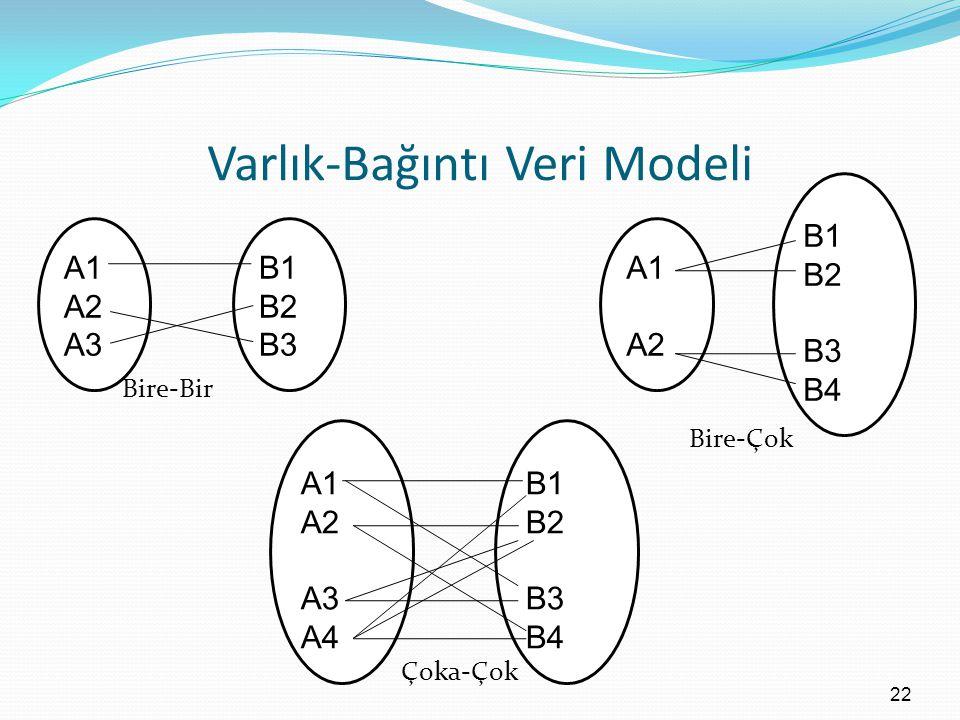 Varlık-Bağıntı Veri Modeli Bire-Bir Bire-Çok Çoka-Çok 22 A1 A2 A3 B1 B2 B3 A1 A2 B1 B2 B3 B4 A1 A2 A3 A4 B1 B2 B3 B4