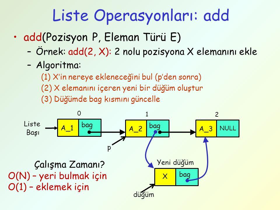 Liste Operasyonları: add add(Pozisyon P, Eleman Türü E) –Örnek: add(2, X): 2 nolu pozisyona X elemanını ekle –Algoritma: (1) X'in nereye ekleneceğini