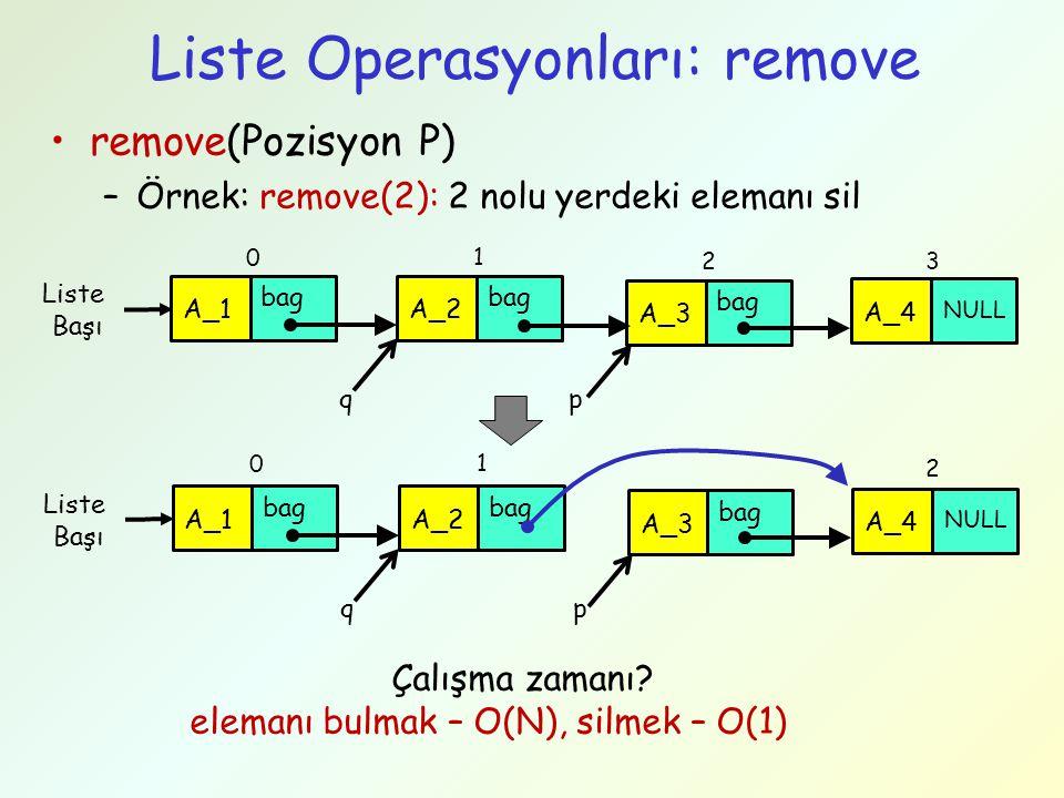 Liste Operasyonları: remove remove(Pozisyon P) –Örnek: remove(2): 2 nolu yerdeki elemanı sil Liste Başı bag A_1 bag A_2 A_4 p NULL bag A_3 q Liste Baş