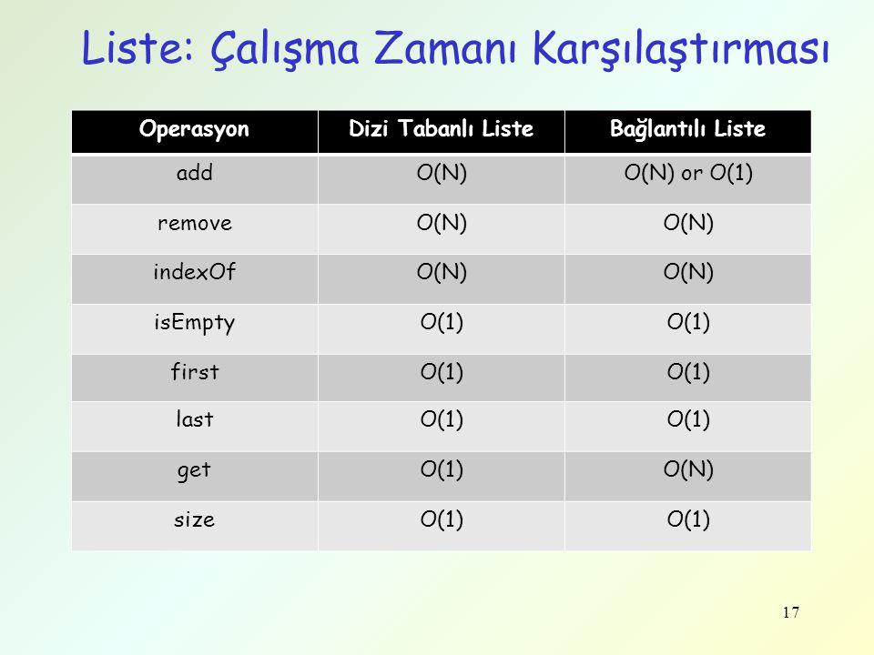 17 Liste: Çalışma Zamanı Karşılaştırması OperasyonDizi Tabanlı ListeBağlantılı Liste addO(N)O(N) or O(1) removeO(N) indexOfO(N) isEmptyO(1) firstO(1)