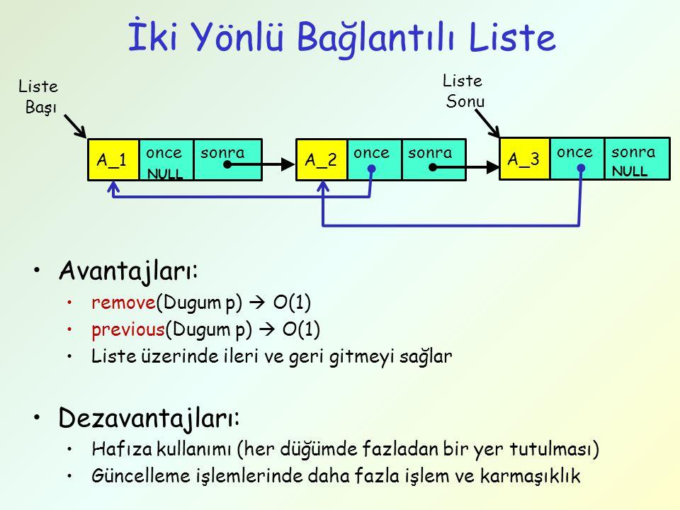 İki Yönlü Bağlantılı Liste Liste Başı once A_1 sonraonce A_2 sonra once A_3 sonra NULL Liste Sonu Avantajları: remove(Dugum p)  O(1) previous(Dugum p