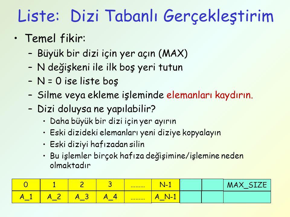 Liste Operasyonları: first, last, get first() last() get(Pozisyon K) first – Çalışma zamanı: O(1) last – Çalışma zamanı: O(1) – listenin sonunu tutarsak get – Çalışma zamanı: O(N) Liste Başı bag A_1 bag A_2 A_4 NULL bag A_3 Liste sonu 0 1 23