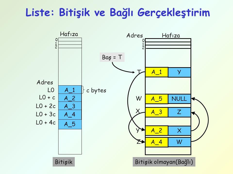 Liste: Bitişik ve Bağlı Gerçekleştirim Hafıza A_1 A_2 A_5 A_3 A_4 0 1 2 Adres L0 L0 + c L0 + 2c L0 + 3c L0 + 4c c bytes Hafıza 0 1 2 A_1 Y A_5 NULL A_