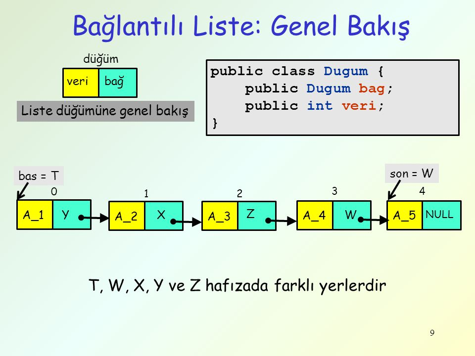 son = W 9 Bağlantılı Liste: Genel Bakış Liste düğümüne genel bakış T, W, X, Y ve Z hafızada farklı yerlerdir public class Dugum { public Dugum bag; pu