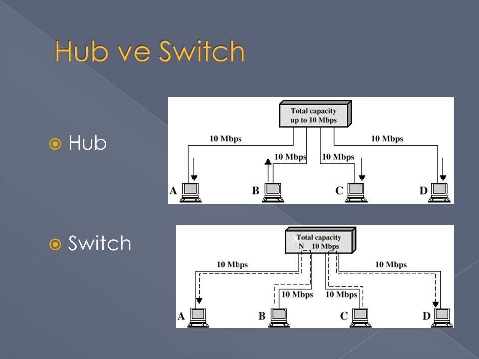  Hub  Switch x